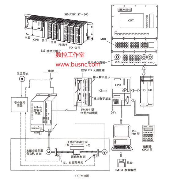 图1 SINUMERIK 840D 系统的连接图 数字输出传感器与数字信号驱动的其它激励器一样,常用于各类工业应用中。我们可很容易的找到数字输出的各类传感器,包括温度、流量、压力、速度等,它们具有各种格式的数字信号输出。