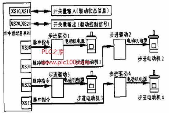 华中数控系统的进给轴的控制系统连接