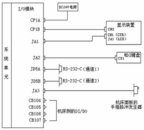 FANUC-OiA系统IO模块连接