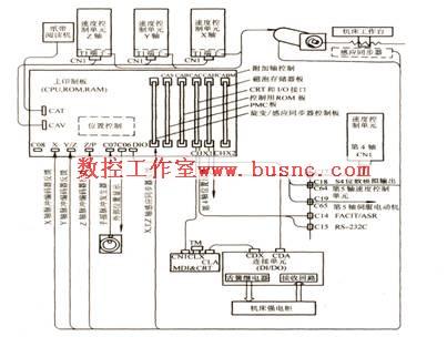 FANUC 6系列属于早年的产品,现在已不再生产,但在十几年前产的数控机床上仍然使用。 FANUC 6系列中的6MB结构框图如图所示。