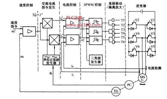 幅值和频率固定的三角波也供给三相脉宽调制器的输入