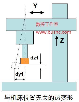西门子840d数控系统的热误差补偿plc模块结构