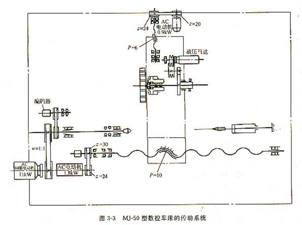 数控车床的典型结构