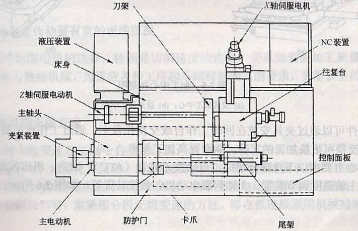 数控车床的主体结构图解介绍