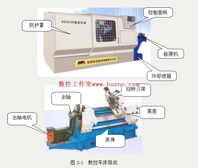 这是因为其直接影响数控车床的使用性能及机床的结构