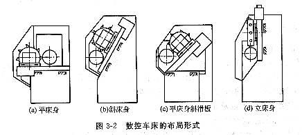 与普通车床相比较,数控车床的结构有许多特点