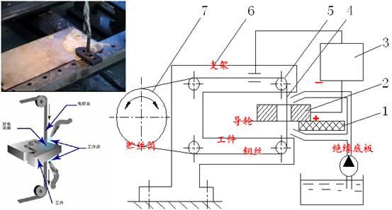 线切割的工作原理_线切割机床工作原理