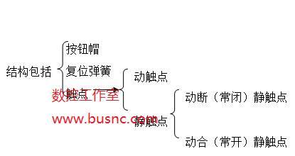 数控机床控制电路中常用的按钮介绍
