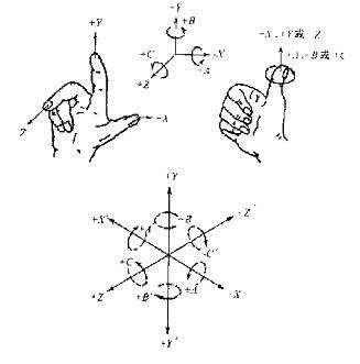通常使用直角坐标系来描述刀具与工件的相对运动.