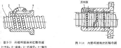 滚珠丝杠螺母副的工作原理及间隙调整方法图片