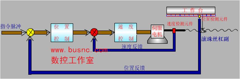 1.开环:无检测装置、无反馈 驱动装置:步进电机 原理:脉冲个数、频率、通电顺序控制位移、速度、方向 特点:精度速度要求较低;调试方便;成本低;稳定性好  图1 开环伺服控制系统 2.闭环:有检测装置,反馈从工作台 驱动装置:交流、直流伺服电机 原理:直接利用位移偏差e来实现进给控制 特点:应用在高精度、高速度、高功率场合;成本高;稳定性不易保证  图2 全闭环伺服控制系统