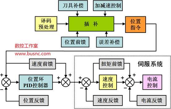 数控机床进给系统中交流伺服电机的控制的特点