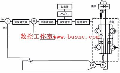 ①主回路:大功率晶体管开关放大器;功率整流