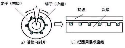 直线电机的工作原理