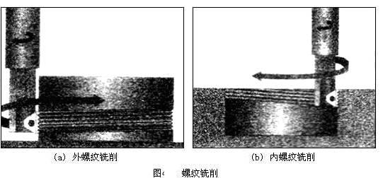 螺纹,圆柱螺纹,圆锥螺纹等都可以在数控铣床上加工.如图所示: