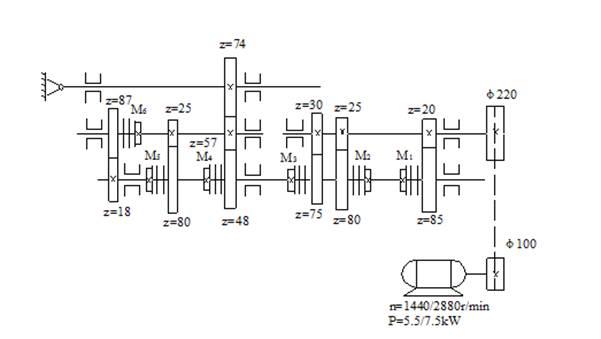 用于数控机床的具有变速齿轮的主传动结构特点简介