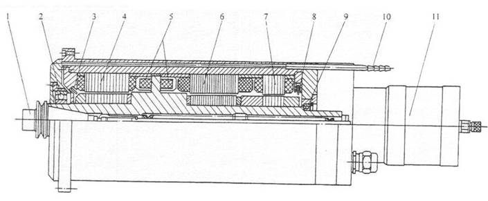 这种主传动是由电动机直接驱动主轴,即电动机的转子直接装在主轴上,因而大大简化了主轴箱体与主轴的结构,有效地提高了主轴部件的刚度,但主轴输出扭矩小,电机发热对主轴的精度影响较大。如图1所示。