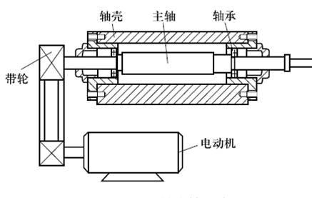 数控机床的机械主轴和电主轴结构图解