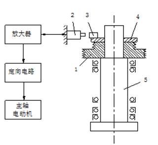 对于精密机床或壁薄而结构复杂的主轴箱体;