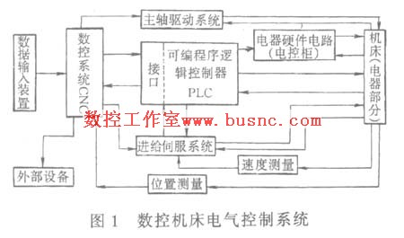 数控机床电气维修技术(上)