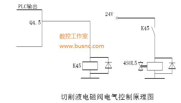 是通过直流继电器k45来控制电磁阀的