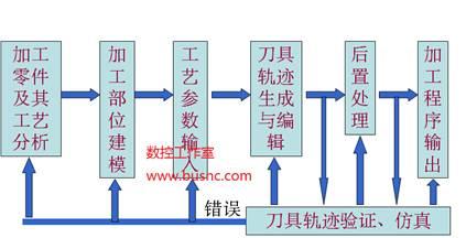 基本步骤如下图所示: