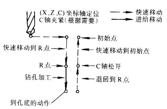 孔加工固定循环适用于回转类零件端面上的孔中心不与零件轴线重合的孔或外表面上的孔的加工,钻削径向孔或中心不在工件回转轴线上的轴向孔时,数控车床必须带有轴向的和径向的动力刀具,而且必须具备C轴定位/夹紧/松开功能,即必须在车削中心上加工。 孔加工固定循环的一般过程如图a所示,其中在孔底的动作和退回参考点R点的移动速度视具体的钻孔形式而不同。参考点R点的位置稍高于被加工零件的平面,是为保证钻孔过程的安全可靠而设置的。根据加工需要,可以在零件端面上或侧面上进行钻孔加工。 孔加工循环可分为钻孔固定循环G83/G87