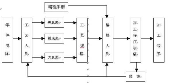 数控机床手工编程的特点及流程